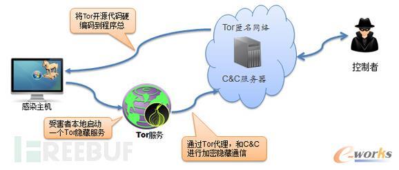 勒索软件利用Tor隐藏C&C