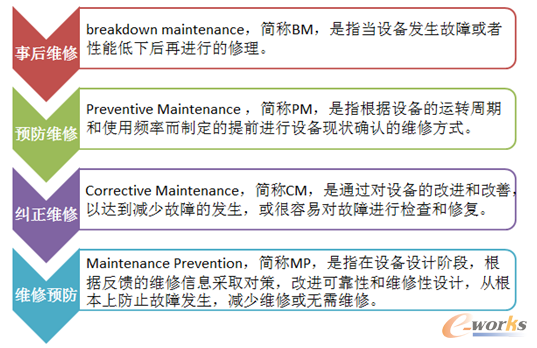 设备管理的第三阶段:生产维修阶段