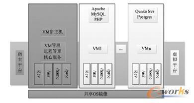 容器虚拟化框架结构图