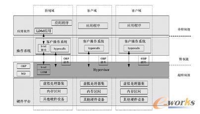服务器平台虚拟化结构