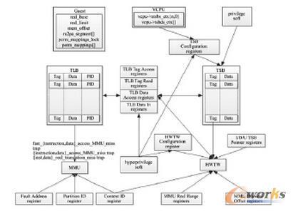 处理器的内存管理框架