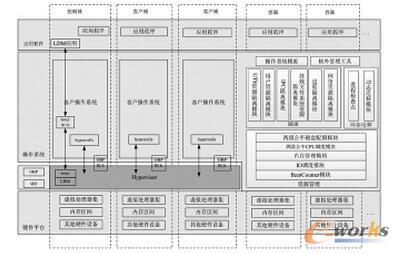 服务器平台的容器虚拟化框架