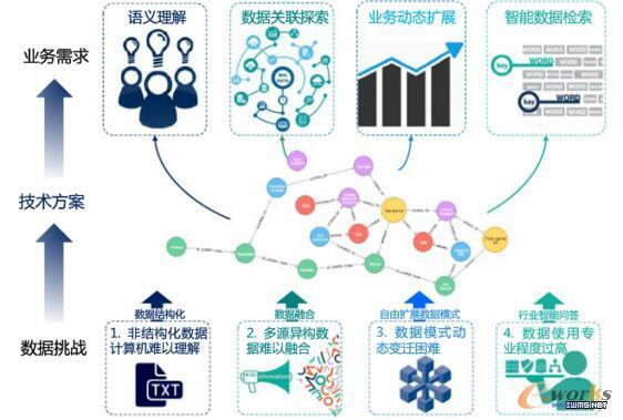 大规模知识图谱数据存储实战解析