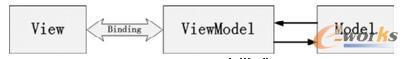 MVVM设计模式