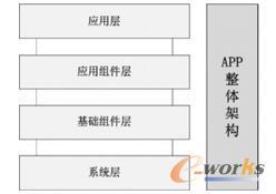 APP整体架构
