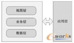 应用层架构