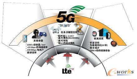 5G的愿景和目标
