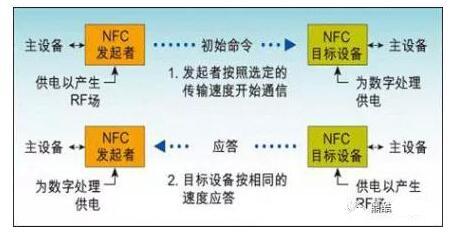 物联网知识盘点:RFID、NFC、ETC、UWB分析汇总