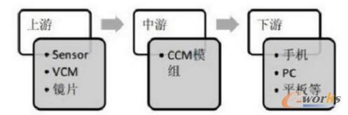 物联网发展前景及投资机会分析:电子标签、传感器等