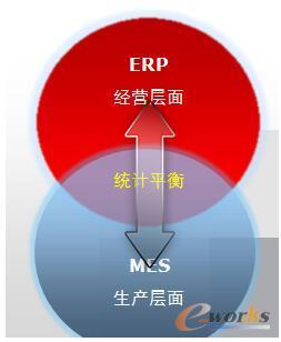 两套系统业务展示图
