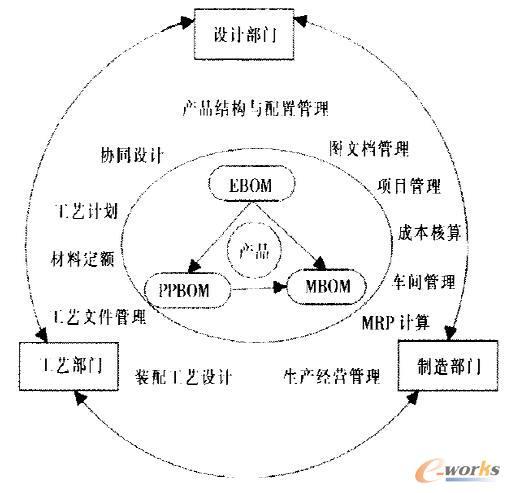 图2 以产品为核心的BOM分类