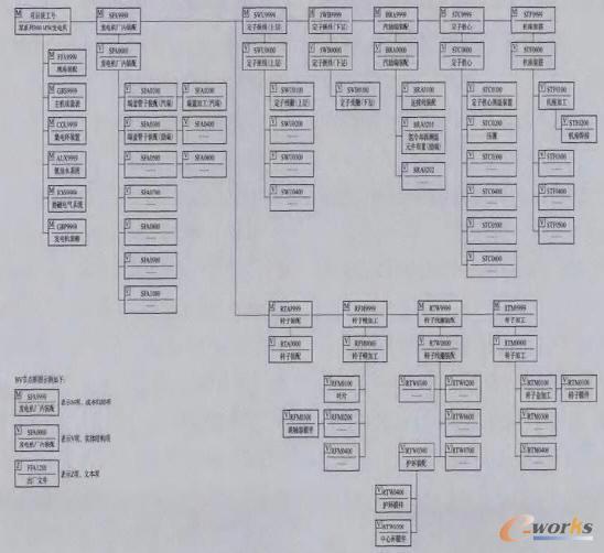 图2 某系列300 MW发电机机型BV示意图