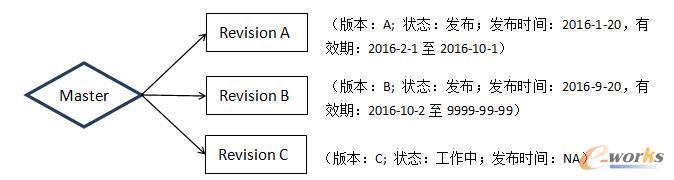 图3  动态BOM下级零部件的新版本会与BOM建立关系