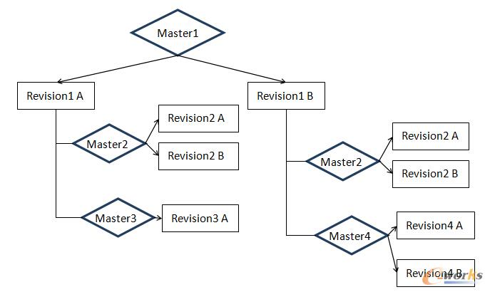 图5  BOM数据模型