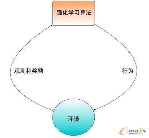 增强学习和环境交互的框图