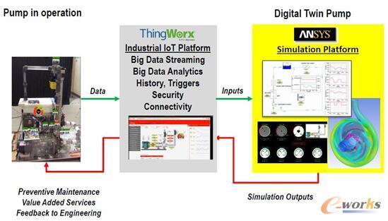 图1 PTC和ANSYS联合制作的PUMP案例
