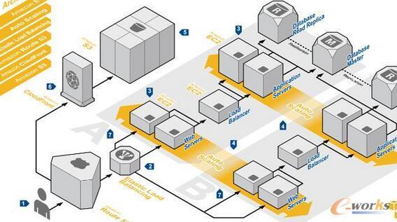鉴于这一竞争和希望避免陷入困境,一些项目得到非营利组织的支持,以确保独立的治理和管理,主要的两个基金会是Cloud Native Container基金会(CNCF)和Cloud Foundry基金会(CFF),以及Apache基金会提供主要组件。CNCF正在采纳几个项目的所有权和管理权,从Kubernetes(来自Google),Open Tracing(来自Pivotal的几个开发商,Soundcloud,Twitter等)和Prometheus(从Soundcloud)开始,进入一个开放的生态系统。