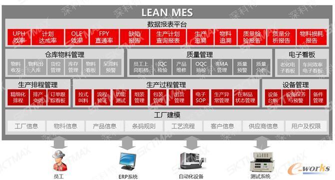 深科特LEAN MES系统主要功能模块