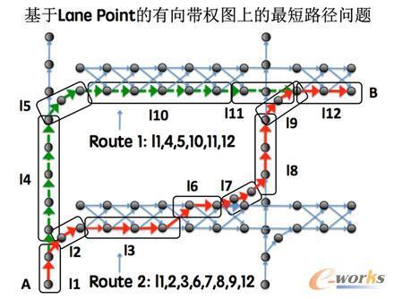无人车寻径(Routing)基于Lane Point的有向带权图上的最短路径问题抽象