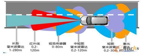 各种传感器在无人驾驶中的应用