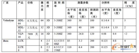 Velodyne和Ibeo产品规格对比
