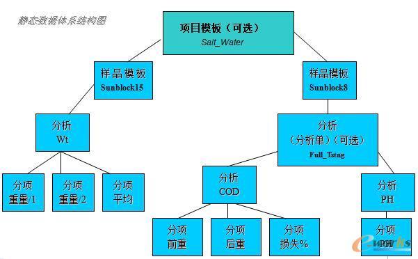 静态数据的体系结构
