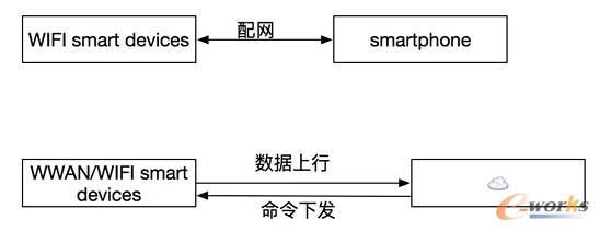 WWAN/WiFi物联模式