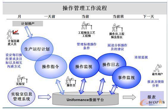 图6 操作管理流程图 操作管理包括监控、指令和日志三个模块既能各自完成相应功能又是有机整体,协同工作产生最大效益,同时操作管理模块还能同实时数据平台和绩效管理等模块系统工作,组成完整的工厂信息化建设的主体,根据操作指令和边界管理来监控指标,还有监控目标和设定的边界条件来汇报偏差,提供界面供操作工输入偏差原因,多种算法评估超标后的影响,可设定数千个监控目标并且分别设定独立的边界条件,装置停机的时候可以设定停止记录偏差;操作指令,配合操作监控用来修改监控目标上下限,将月计划分解为每天日常指令,提供创建、审核