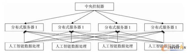人工智能技术在移动互联网发展中的应用