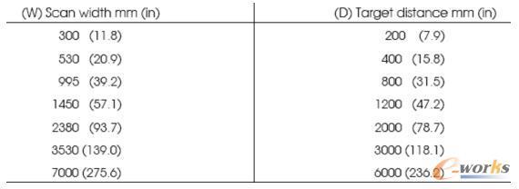 测量宽度与探头安装高度对比表