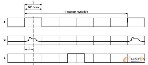 """""""扫描有效""""时间信号为+5V; 2-最快温度输出信号4-20mA;3-内部时间信号"""