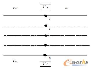 Crank-Nicolson数值分析法