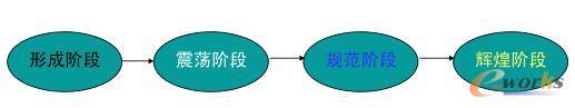 项目团队的创建与发展四个阶段的示意图
