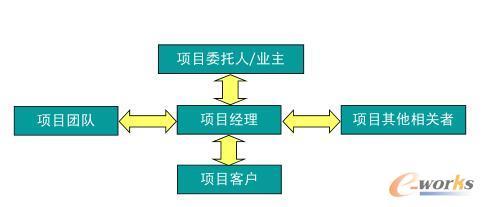 项目经理与项目相关利益关系图
