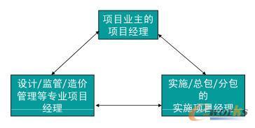 不同项目经理间的三角关系