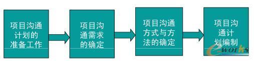 项目沟通计划图