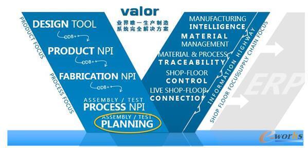 Valor生产制造系统完全解决方案
