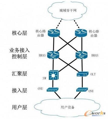 城域网典型架构图