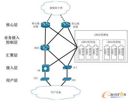 基于vBRAS资源池的城域网边缘节点架构