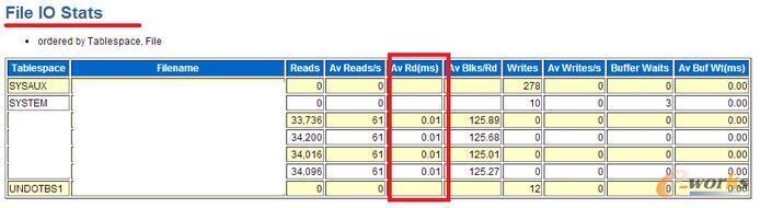 ORACLE数据库服务器IO高的分析方案和案例探讨