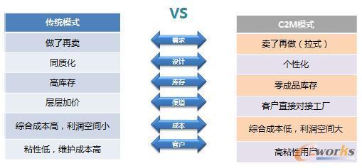 C2M模式带来的汽车行业变革