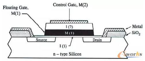 NAND工作原理图,绝缘浮置栅极是其存储数据的核心。