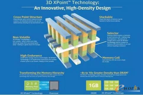 存储产业的颠覆者 一篇文章看穿3D Xpoint的秘密