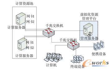 桌面虚拟化网络拓扑图