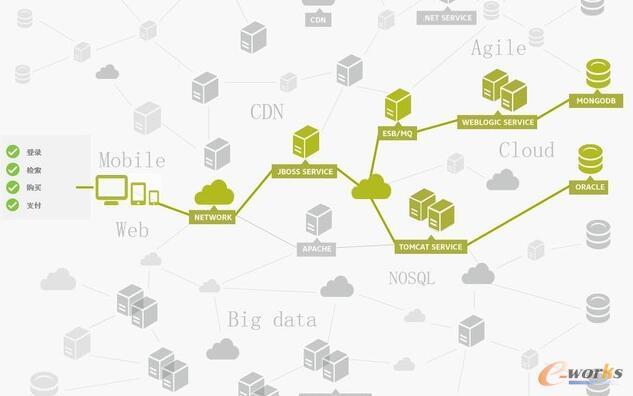 复杂IT环境