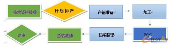 数控加工程序标准化编制方案