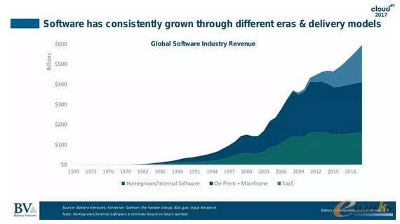 2017全球软件行业现状及展望:软件正替代人力服务