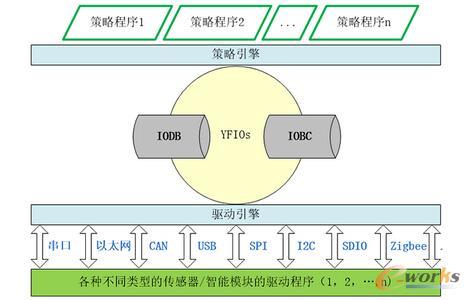 YFIOs系统架构