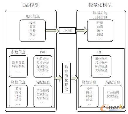 从CAD模型到轻量化模型(来源于网络)