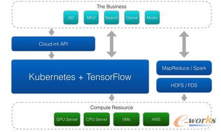 云深度学习平台整体架构